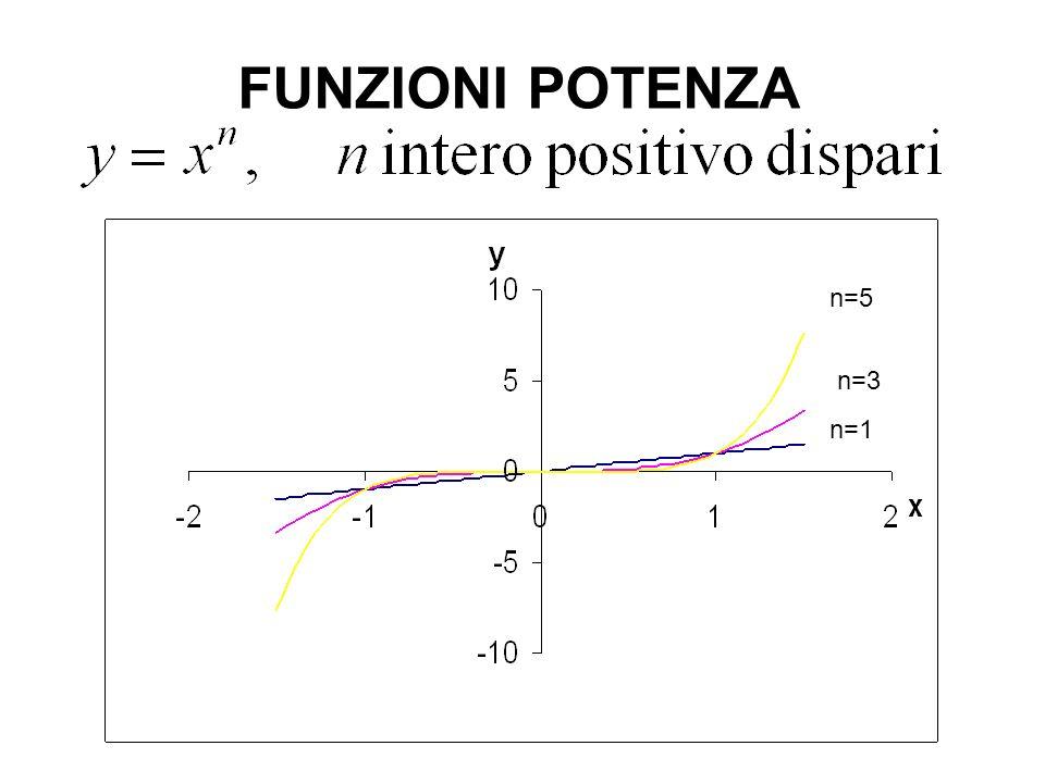 FUNZIONI RADICE n=2 n=4 n=6 Il dominio è R +