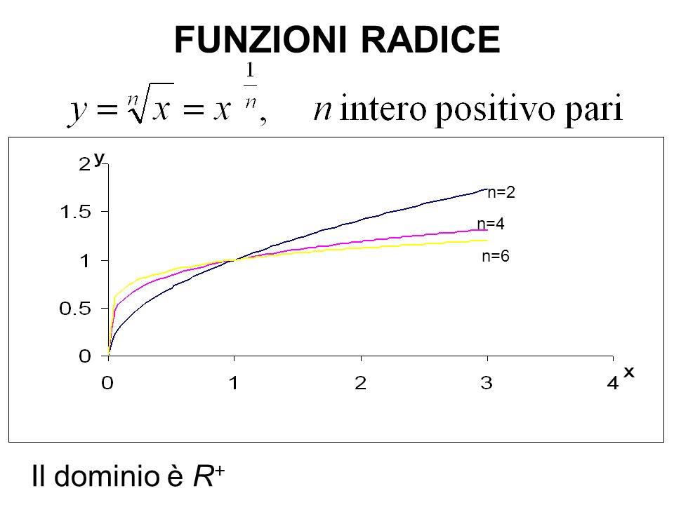 FUNZIONI RADICE n=7 n=5 n=3