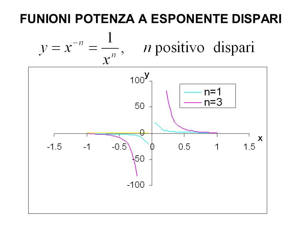 FUNZIONE ESPONENZIALE Il grafico passa per il punto (0,1) perché a 0 =1