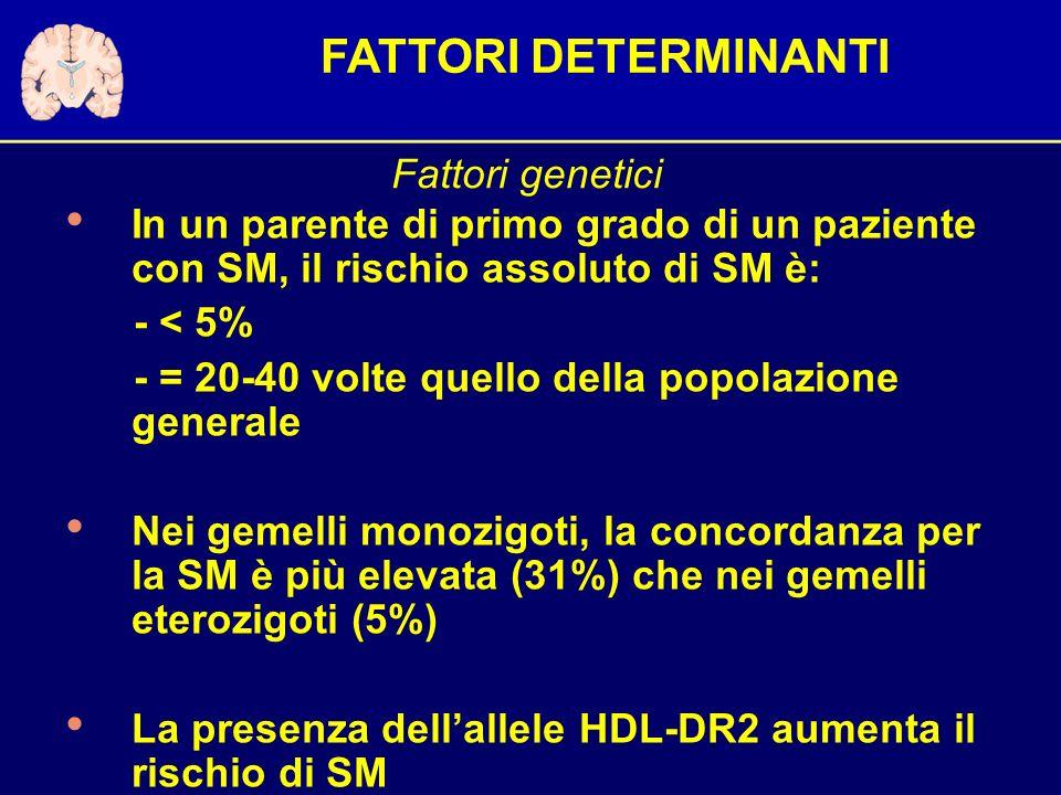 In un parente di primo grado di un paziente con SM, il rischio assoluto di SM è: - < 5% - = 20-40 volte quello della popolazione generale Nei gemelli monozigoti, la concordanza per la SM è più elevata (31%) che nei gemelli eterozigoti (5%) La presenza dellallele HDL-DR2 aumenta il rischio di SM Fattori genetici FATTORI DETERMINANTI