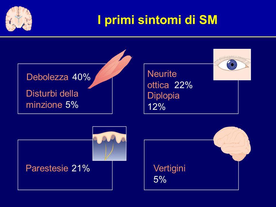 I primi sintomi di SM Debolezza 40% Parestesie 21%Vertigini 5% Neurite ottica 22% Disturbi della minzione 5% Diplopia 12%