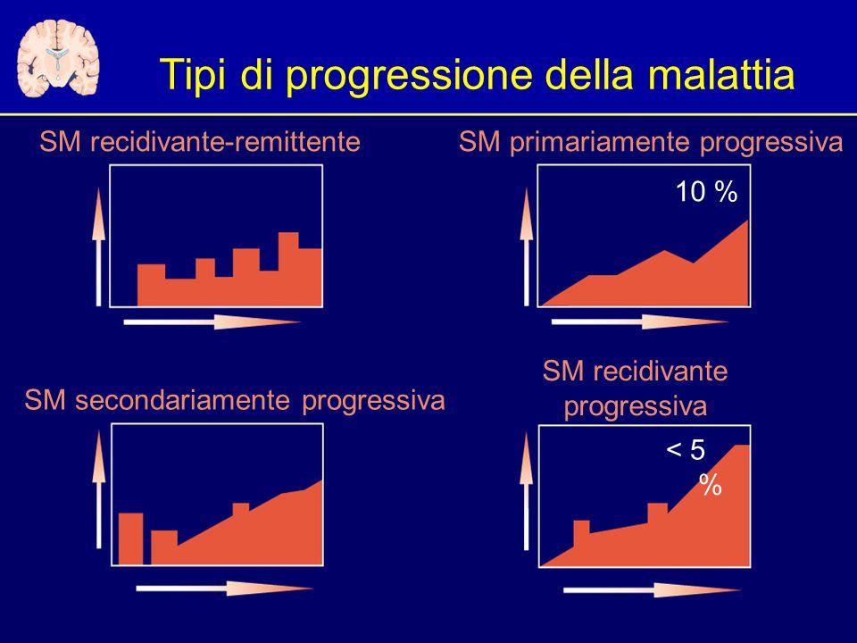 Tipi di progressione della malattia SM recidivante-remittente SM secondariamente progressiva < 5 % 10 % SM primariamente progressiva SM recidivante progressiva