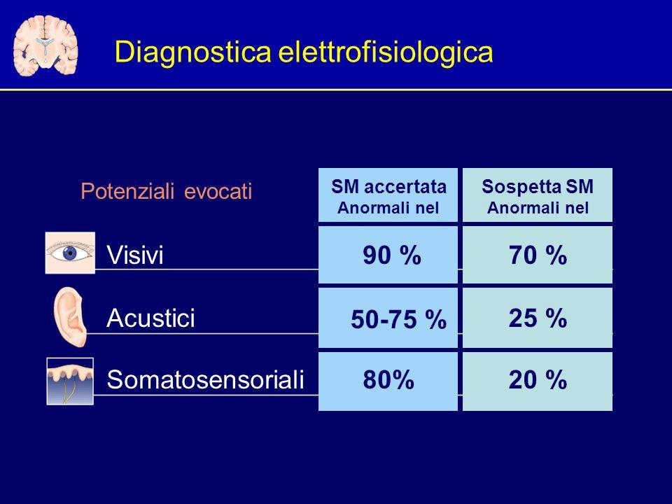 Diagnostica elettrofisiologica Potenziali evocati Visivi Acustici Somatosensoriali 70 % 25 % 20 % Sospetta SMSM accertata 90 % 50-75 % 80% Anormali nel