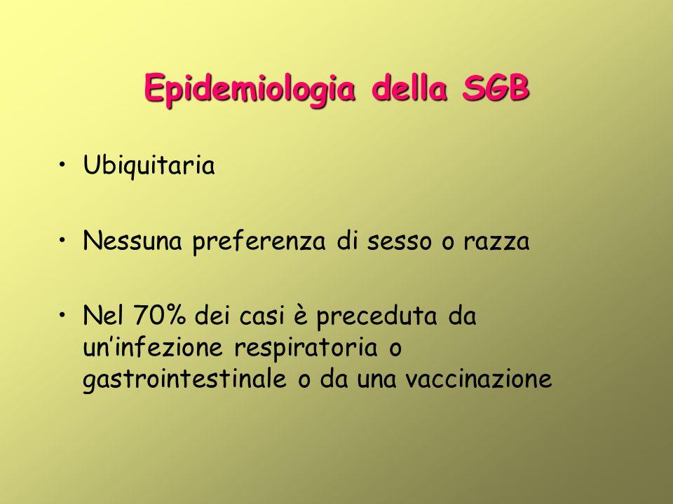 Epidemiologia della SGB Ubiquitaria Nessuna preferenza di sesso o razza Nel 70% dei casi è preceduta da uninfezione respiratoria o gastrointestinale o da una vaccinazione