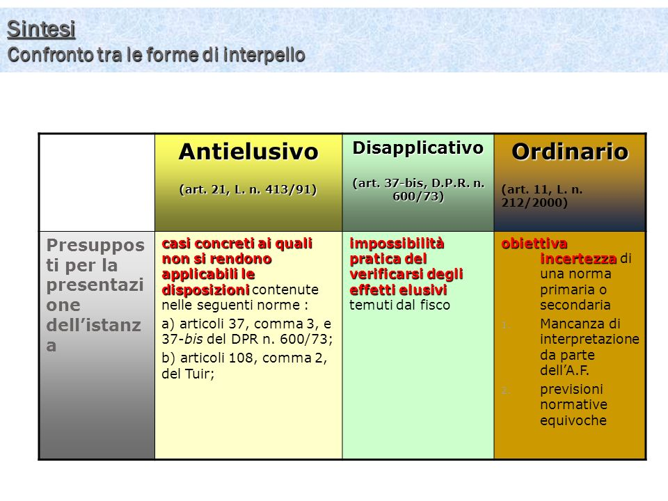 Sintesi Confronto tra le forme di interpello 57Antielusivo (art. 21, L. n. 413/91) Disapplicativo (art. 37-bis, D.P.R. n. 600/73) Ordinario (art. 11,