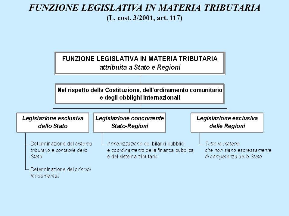 FUNZIONE LEGISLATIVA IN MATERIA TRIBUTARIA (L. cost. 3/2001, art. 117)