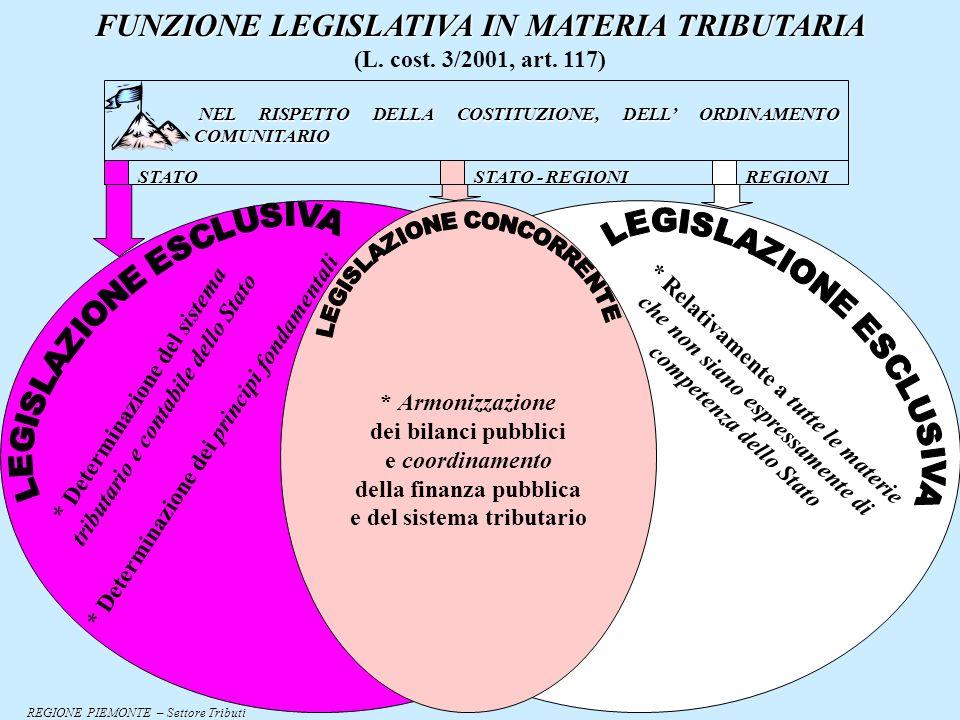 FUNZIONE LEGISLATIVA IN MATERIA TRIBUTARIA (L.cost.