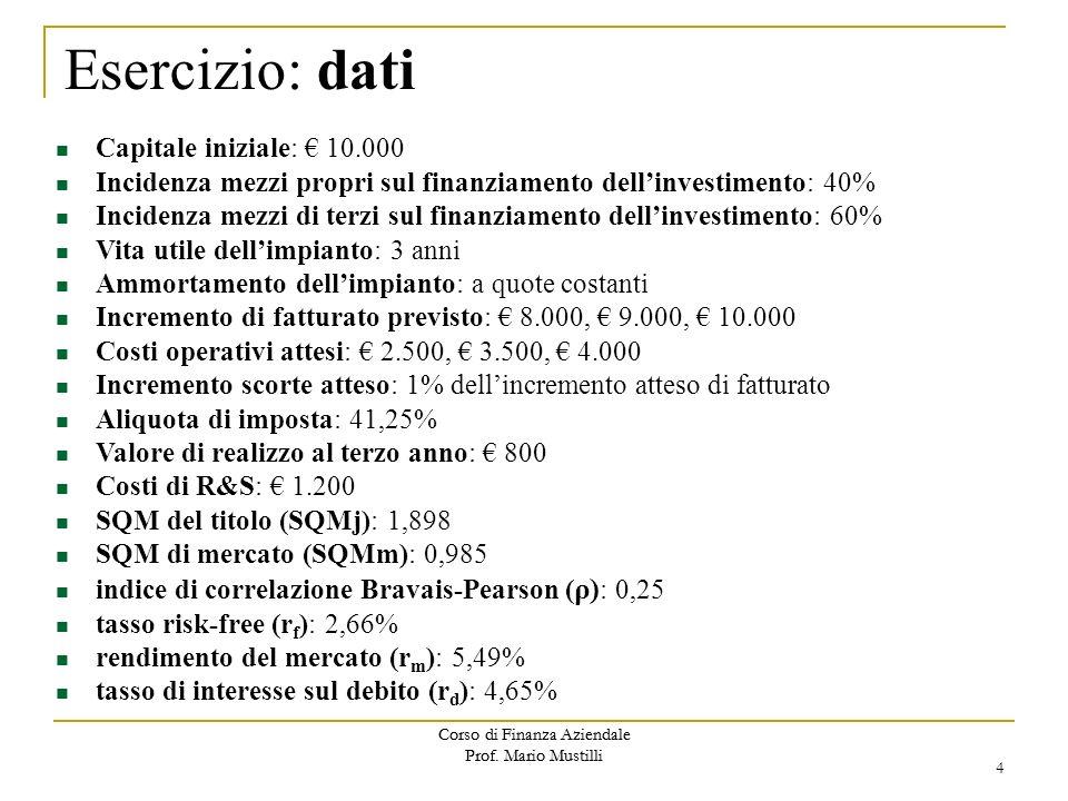 Corso di Finanza Aziendale Prof. Mario Mustilli Capitale iniziale: 10.000 Incidenza mezzi propri sul finanziamento dellinvestimento: 40% Incidenza mez