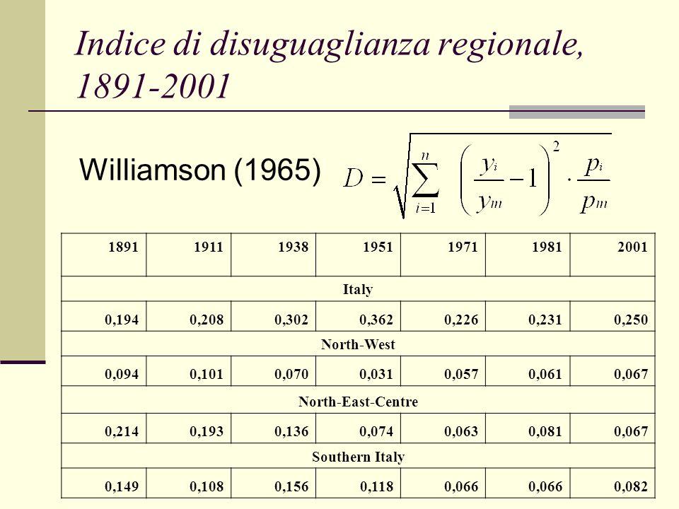 Indice di disuguaglianza regionale, 1891-2001 1891 191119381951197119812001 Italy 0,1940,2080,3020,3620,2260,2310,250 North-West 0,0940,1010,0700,0310,0570,0610,067 North-East-Centre 0,2140,1930,1360,0740,0630,0810,067 Southern Italy 0,1490,1080,1560,1180,066 0,082 Williamson (1965)