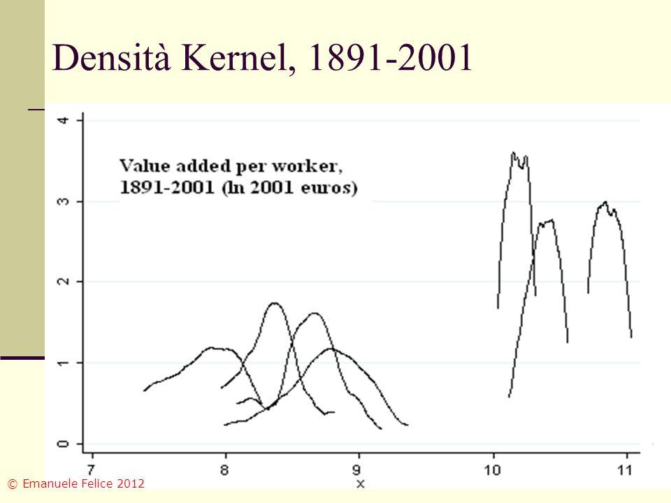 Densità Kernel, 1891-2001 © Emanuele Felice 2012