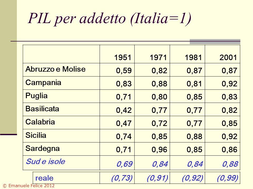 PIL per addetto (Italia=1) 1951197119812001 Abruzzo e Molise 0,590,820,87 Campania 0,830,880,810,92 Puglia 0,710,800,850,83 Basilicata 0,420,77 0,82 Calabria 0,470,720,770,85 Sicilia 0,740,850,880,92 Sardegna 0,710,960,850,86 Sud e isole 0,690,84 0,88 reale(0,73)(0,91)(0,92)(0,99) © Emanuele Felice 2012