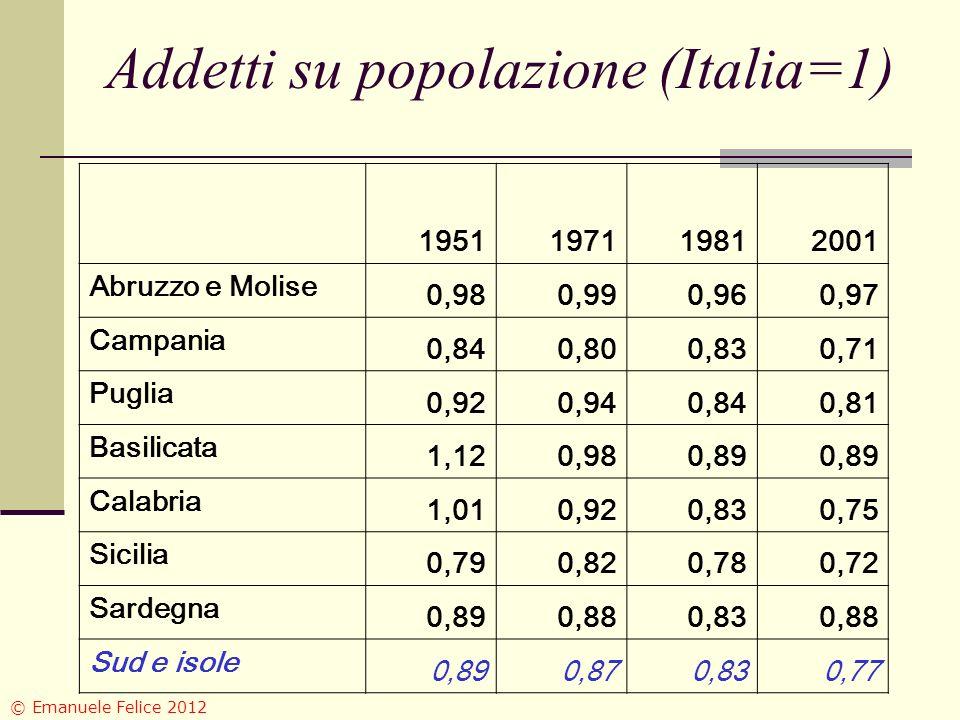 Addetti su popolazione (Italia=1) 1951197119812001 Abruzzo e Molise 0,980,990,960,97 Campania 0,840,800,830,71 Puglia 0,920,940,840,81 Basilicata 1,120,980,89 Calabria 1,010,920,830,75 Sicilia 0,790,820,780,72 Sardegna 0,890,880,830,88 Sud e isole 0,890,870,830,77 © Emanuele Felice 2012