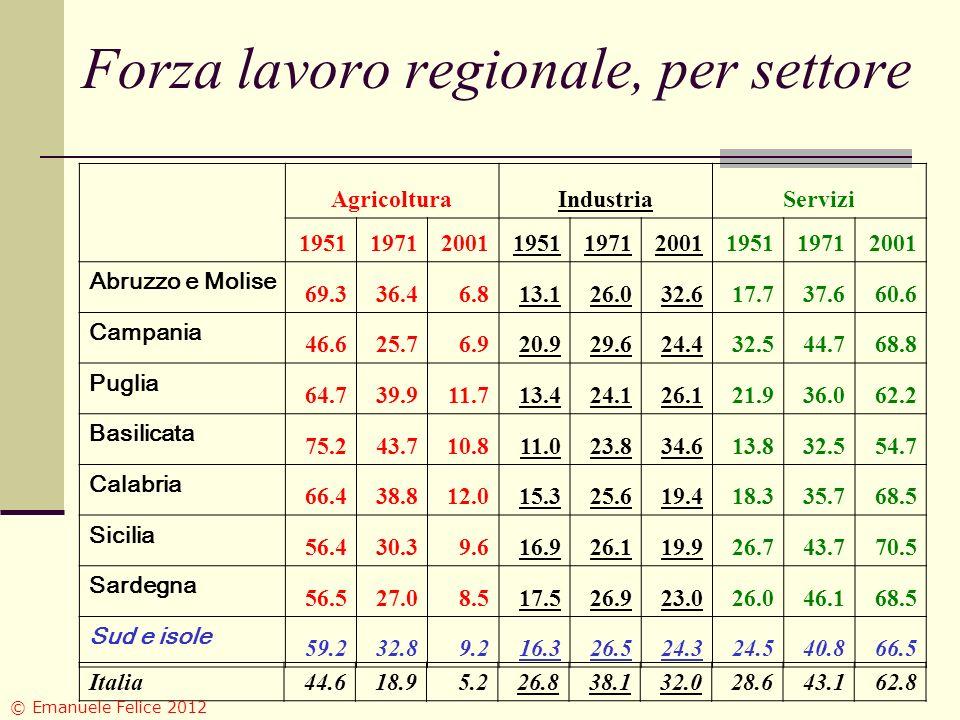 Forza lavoro regionale, per settore AgricolturaIndustriaServizi 195119712001195119712001195119712001 Abruzzo e Molise 69.336.46.813.126.032.617.737.66