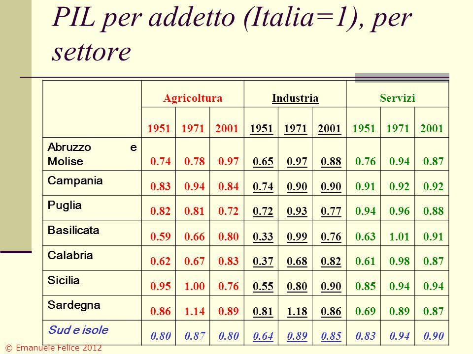 PIL per addetto (Italia=1), per settore AgricolturaIndustriaServizi 195119712001195119712001195119712001 Abruzzo e Molise 0.740.780.970.650.970.880.760.940.87 Campania 0.830.940.840.740.90 0.910.92 Puglia 0.820.810.72 0.930.770.940.960.88 Basilicata 0.590.660.800.330.990.760.631.010.91 Calabria 0.620.670.830.370.680.820.610.980.87 Sicilia 0.951.000.760.550.800.900.850.94 Sardegna 0.861.140.890.811.180.860.690.890.87 Sud e isole 0.800.870.800.640.890.850.830.940.90 © Emanuele Felice 2012