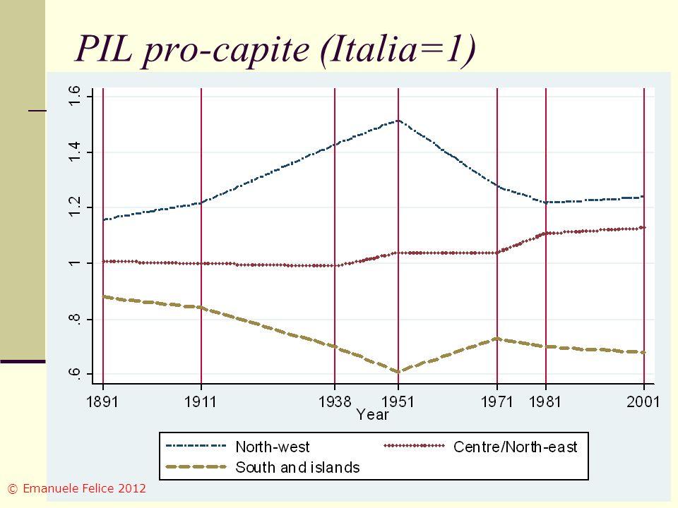 PIL pro-capite (Italia=1) © Emanuele Felice 2012