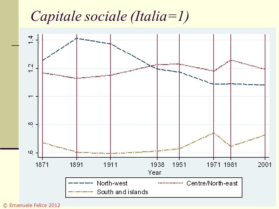Capitale sociale (Italia=1) © Emanuele Felice 2012