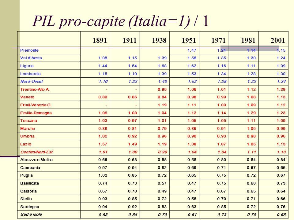 PIL pro-capite (Italia=1) / 1 1891191119381951197119812001 Piemonte 1.081.151.39 1.471.211.141.15 Val dAosta 1.581.351.301.24 Liguria 1.441.541.681.621.161.111.09 Lombardia 1.151.191.391.531.341.281.30 Nord-Ovest 1.161.221.431.521.281.221.24 Trentino-Alto A.