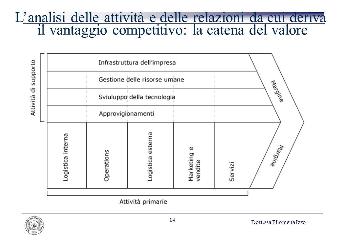 14 Dott.ssa Filomena Izzo Lanalisi delle attività e delle relazioni da cui deriva il vantaggio competitivo: la catena del valore