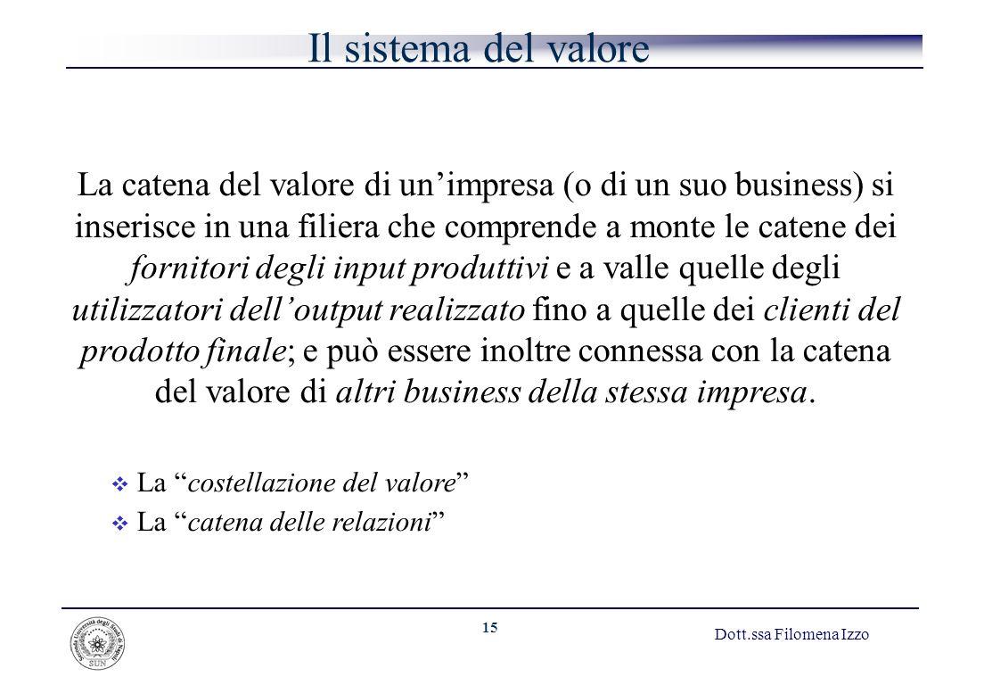 15 Dott.ssa Filomena Izzo Il sistema del valore La catena del valore di unimpresa (o di un suo business) si inserisce in una filiera che comprende a m