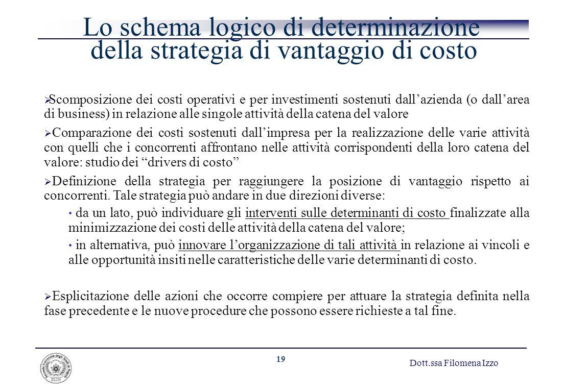 19 Dott.ssa Filomena Izzo Lo schema logico di determinazione della strategia di vantaggio di costo Scomposizione dei costi operativi e per investiment