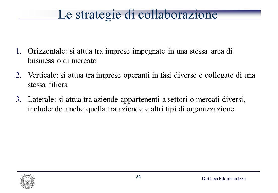 32 Dott.ssa Filomena Izzo Le strategie di collaborazione 1.Orizzontale: si attua tra imprese impegnate in una stessa area di business o di mercato 2.V