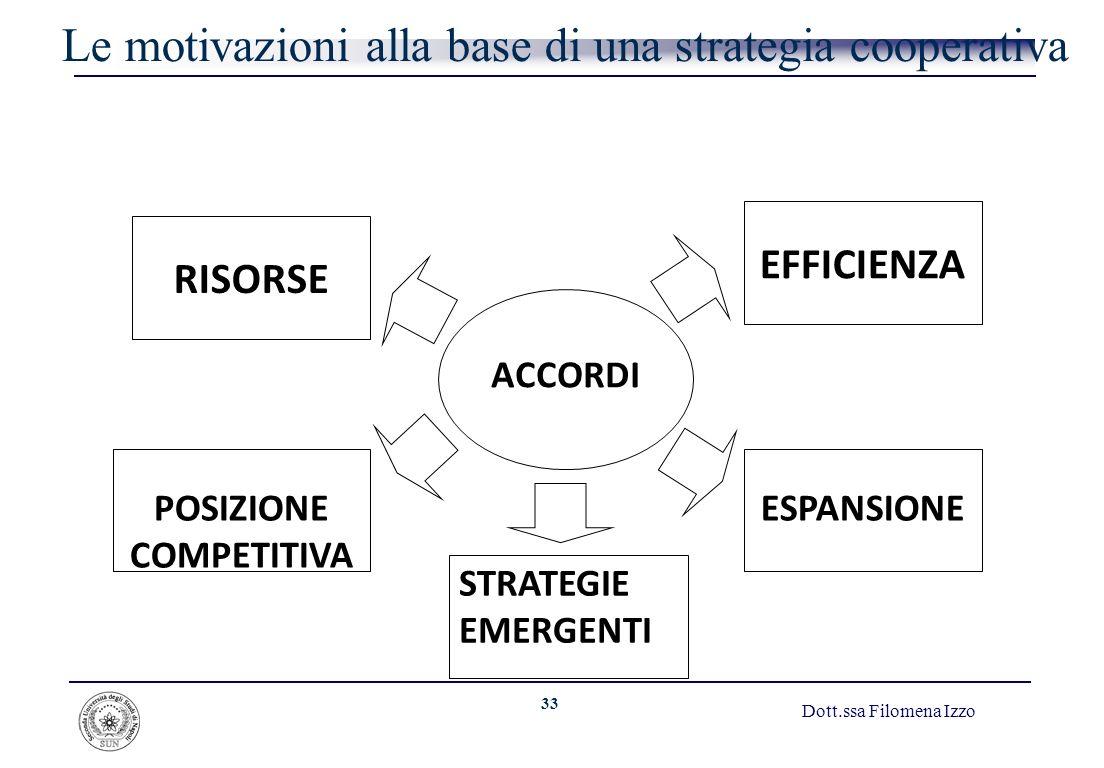 33 Dott.ssa Filomena Izzo Le motivazioni alla base di una strategia cooperativa EFFICIENZA POSIZIONE COMPETITIVA ESPANSIONE RISORSE ACCORDI STRATEGIE