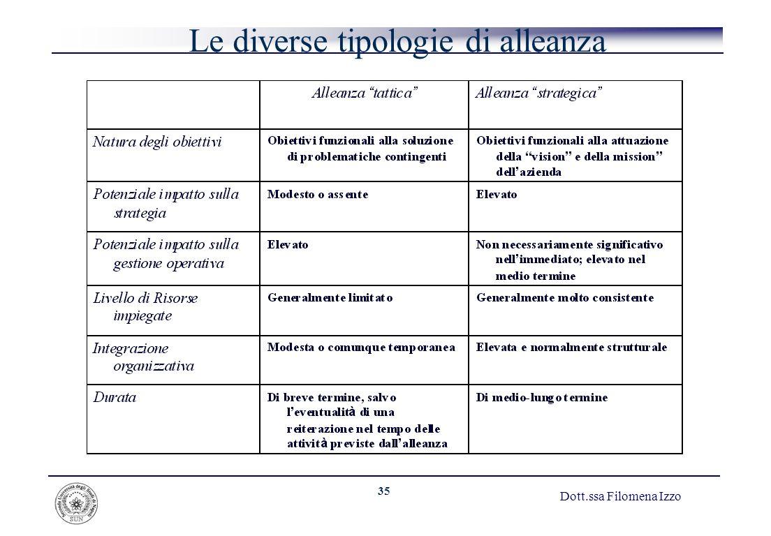 35 Dott.ssa Filomena Izzo Le diverse tipologie di alleanza