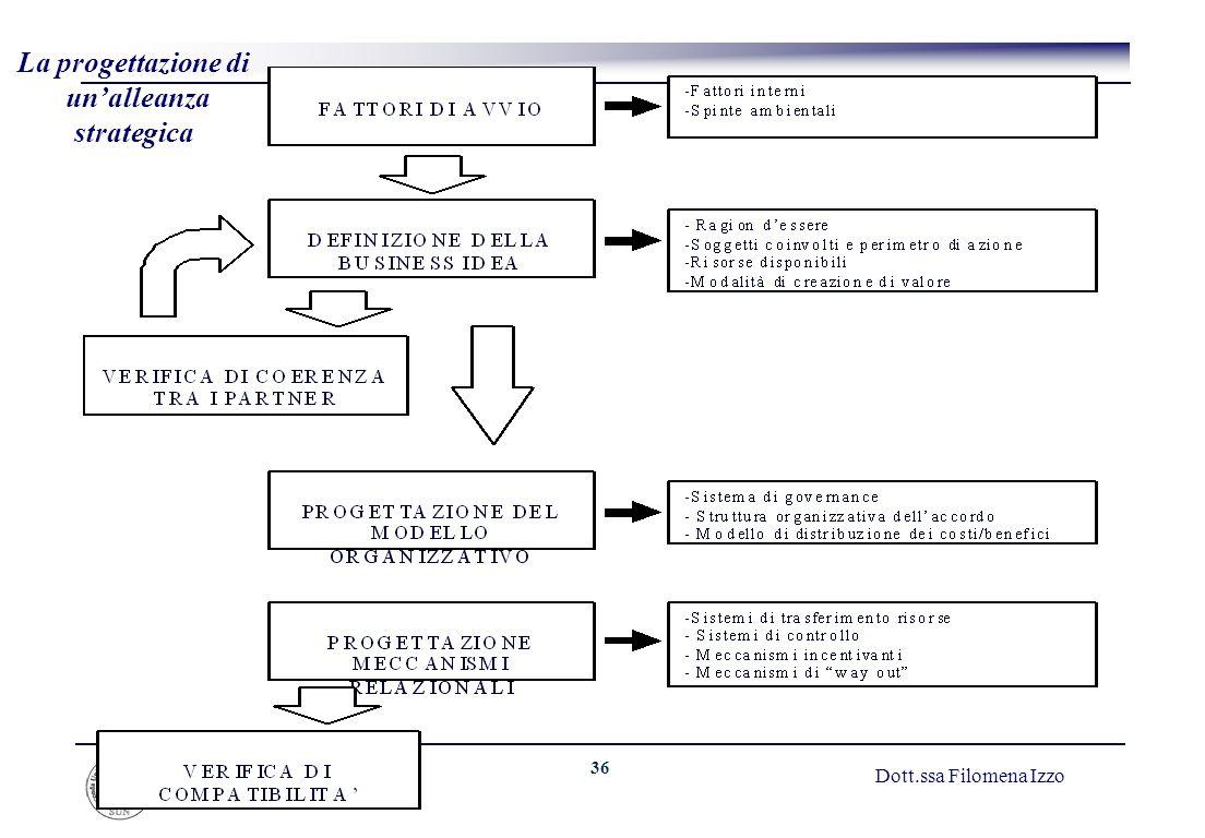 36 Dott.ssa Filomena Izzo La progettazione di unalleanza strategica