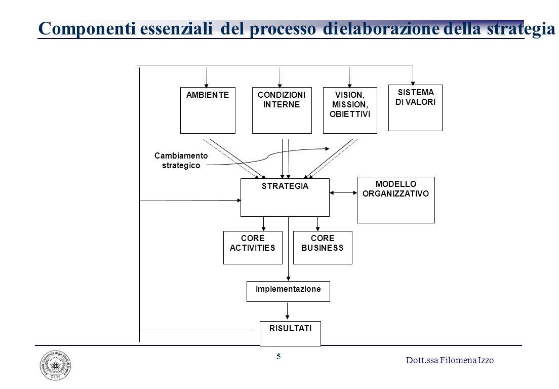 5 Dott.ssa Filomena Izzo Componenti essenziali del processo di elaborazione della strategia AMBIENTECONDIZIONI INTERNE VISION, MISSION, OBIETTIVI STRA