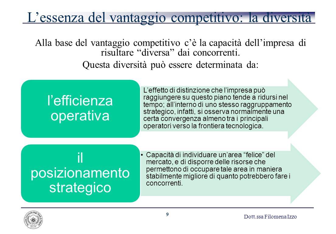 9 Dott.ssa Filomena Izzo Lessenza del vantaggio competitivo: la diversità Alla base del vantaggio competitivo cè la capacità dellimpresa di risultare