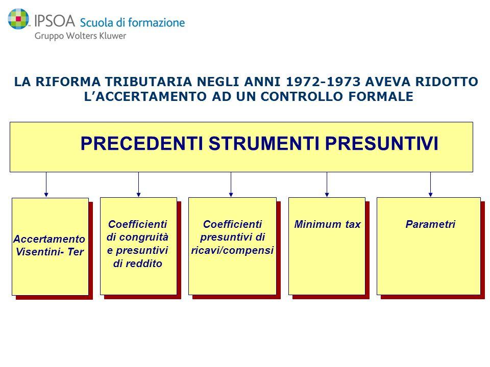 Accertamento Visentini- Ter Minimum taxCoefficienti di congruità e presuntivi di reddito ParametriCoefficienti presuntivi di ricavi/compensi PRECEDENT