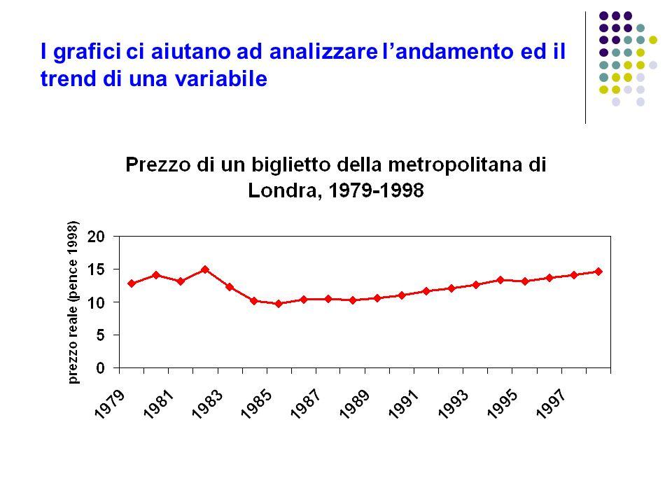 I grafici ci aiutano ad analizzare landamento ed il trend di una variabile