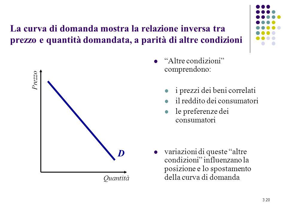 3.20 La curva di domanda mostra la relazione inversa tra prezzo e quantità domandata, a parità di altre condizioni Altre condizioni comprendono: i pre