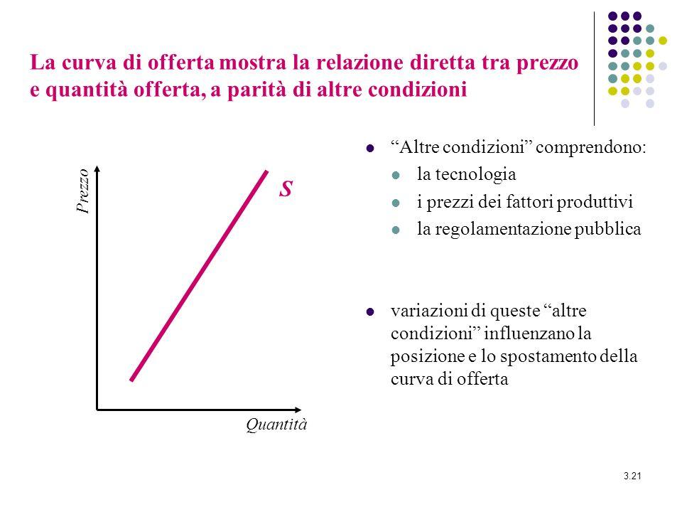 3.21 La curva di offerta mostra la relazione diretta tra prezzo e quantità offerta, a parità di altre condizioni Altre condizioni comprendono: la tecn
