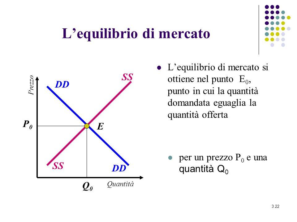 3.22 Lequilibrio di mercato Lequilibrio di mercato si ottiene nel punto E 0, punto in cui la quantità domandata eguaglia la quantità offerta per un pr