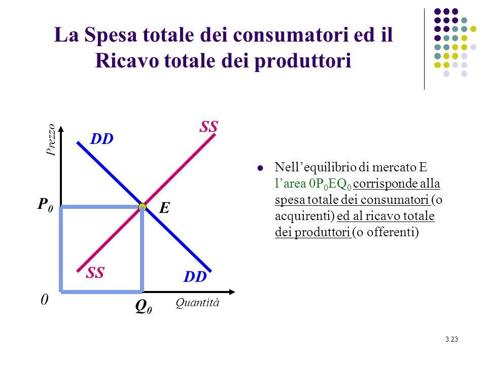 3.23 La Spesa totale dei consumatori ed il Ricavo totale dei produttori Nellequilibrio di mercato E larea 0P 0 EQ 0 corrisponde alla spesa totale dei