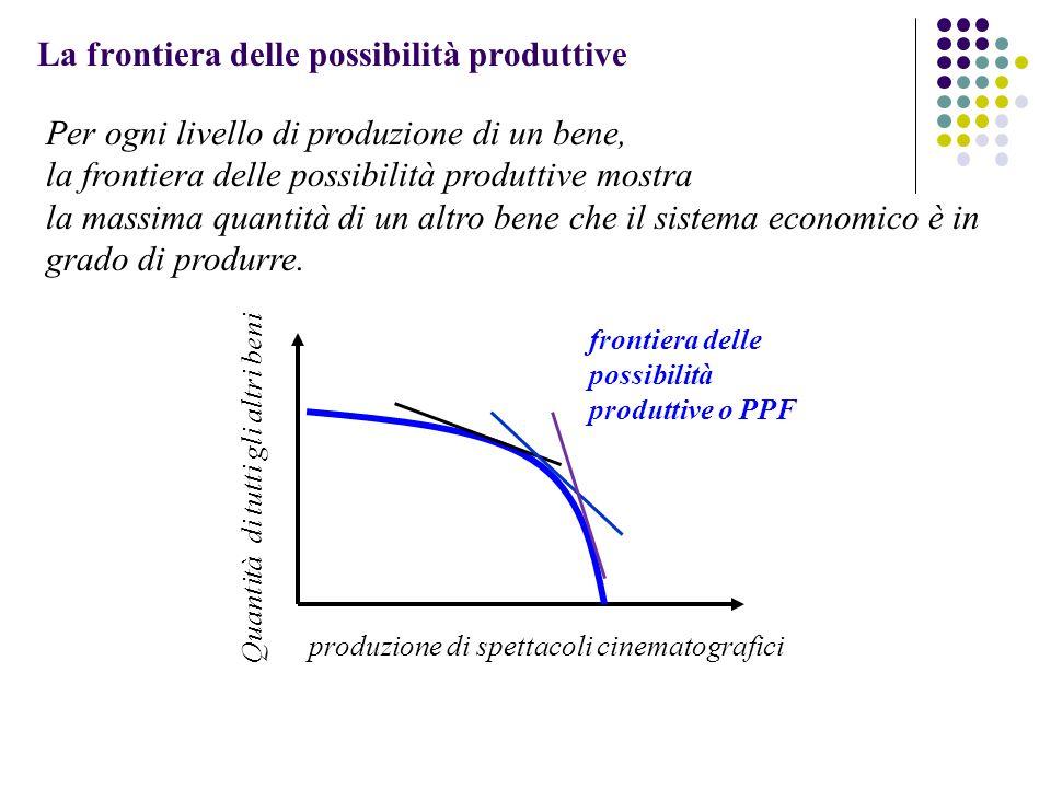La frontiera delle possibilità produttive Per ogni livello di produzione di un bene, la frontiera delle possibilità produttive mostra la massima quant