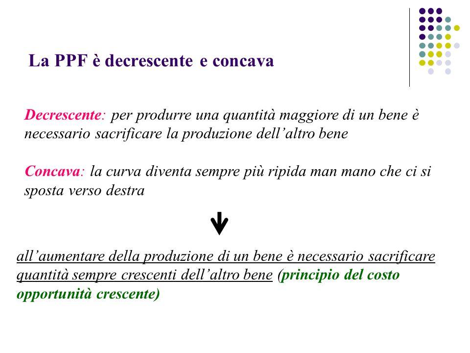 La PPF è decrescente e concava Decrescente: per produrre una quantità maggiore di un bene è necessario sacrificare la produzione dellaltro bene Concav