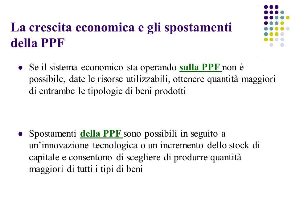 La crescita economica e gli spostamenti della PPF Se il sistema economico sta operando sulla PPF non è possibile, date le risorse utilizzabili, ottene