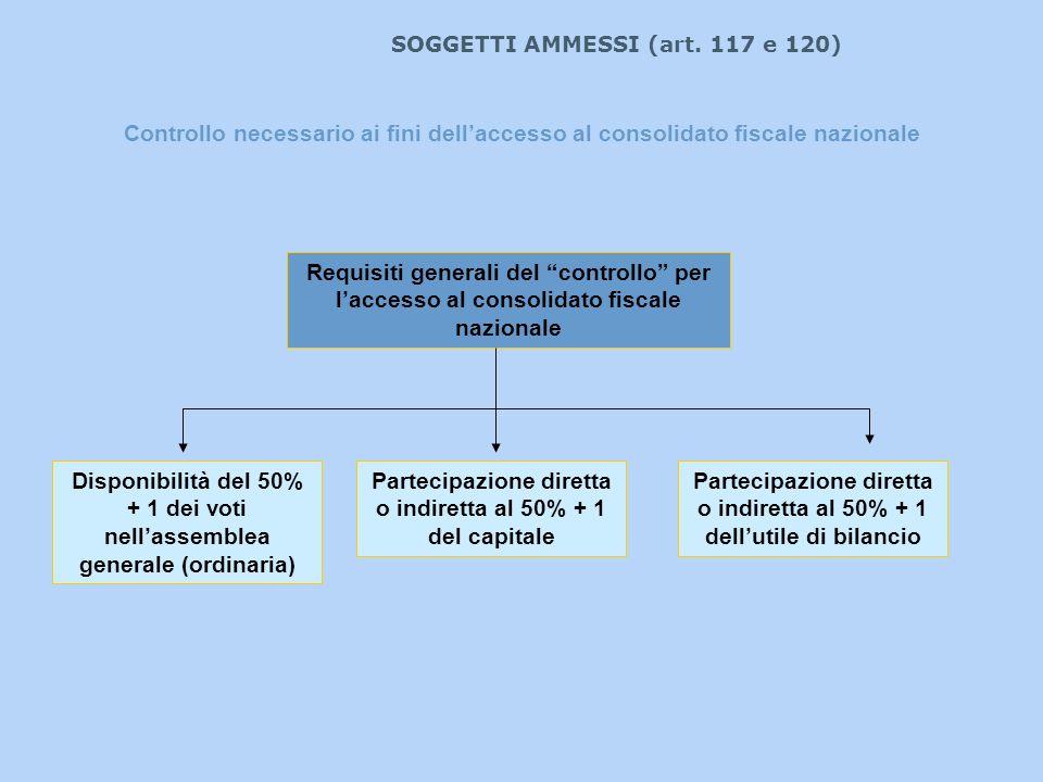 SOGGETTI AMMESSI (art. 117 e 120) Controllo necessario ai fini dellaccesso al consolidato fiscale nazionale Requisiti generali del controllo per lacce