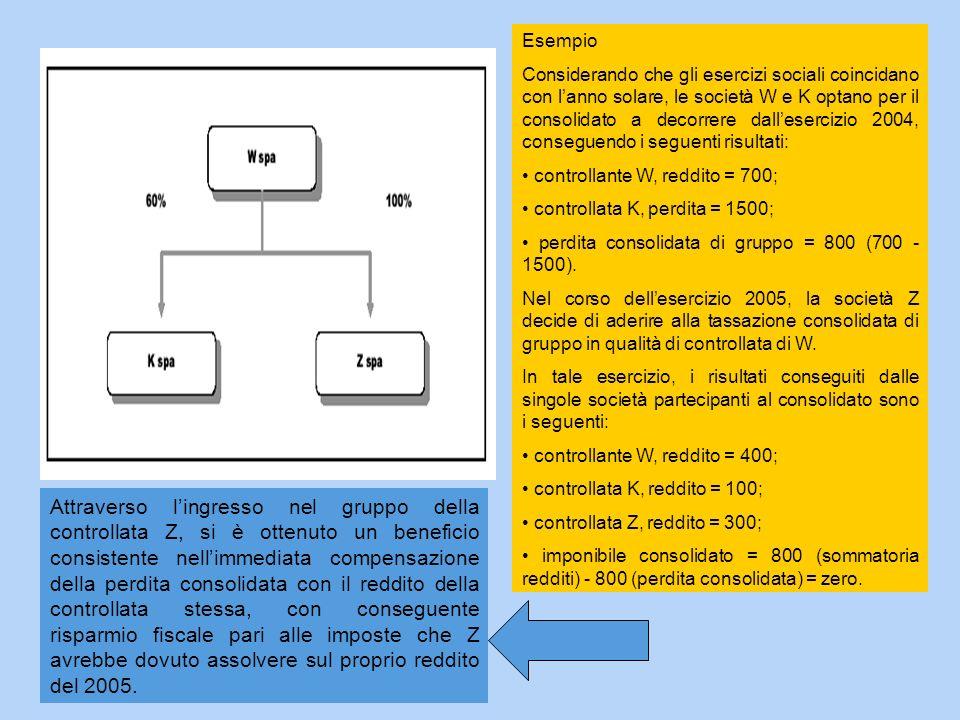 Esempio Considerando che gli esercizi sociali coincidano con lanno solare, le società W e K optano per il consolidato a decorrere dallesercizio 2004,