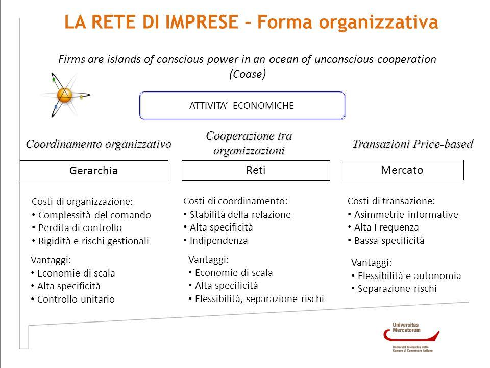 LA RETE DI IMPRESE – Forma organizzativa ATTIVITA ECONOMICHE Firms are islands of conscious power in an ocean of unconscious cooperation (Coase) Coord