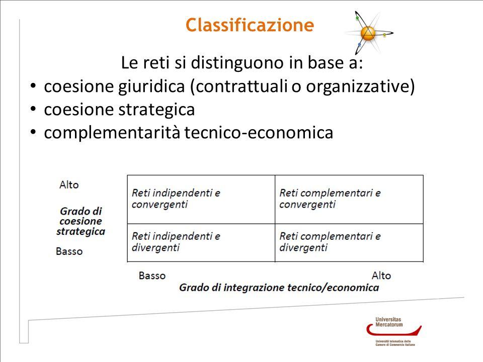 Classificazione Le reti si distinguono in base a: coesione giuridica (contrattuali o organizzative) coesione strategica complementarità tecnico-econom