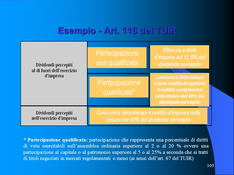105 Esempio - Art. 116 del TUIR * Partecipazione qualificata: partecipazione che rappresenta una percentuale di diritti di voto esercitabili nellassem