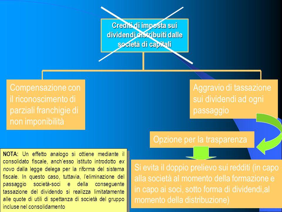 5 Crediti di imposta sui dividendi distribuiti dalle società di capitali Compensazione con il riconoscimento di parziali franchigie di non imponibilit