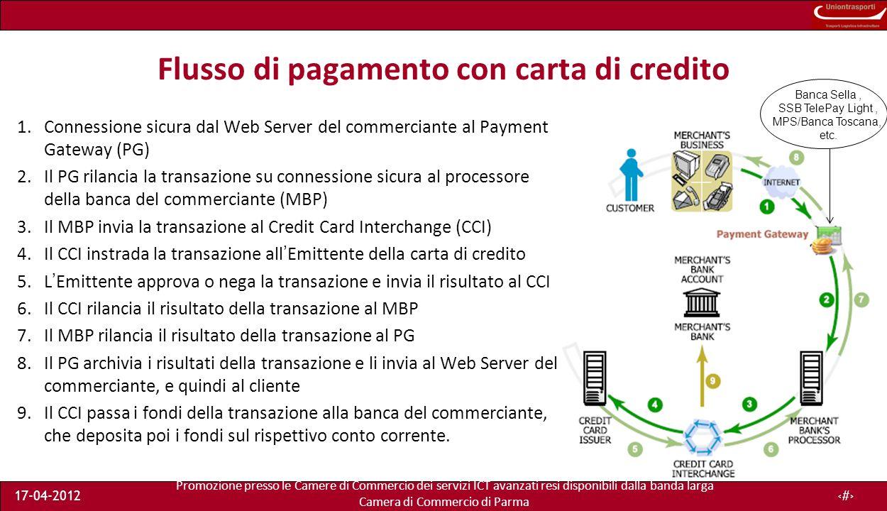 Promozione presso le Camere di Commercio dei servizi ICT avanzati resi disponibili dalla banda larga Camera di Commercio di Parma 17-04-201224 Flusso di pagamento con carta di credito 1.Connessione sicura dal Web Server del commerciante al Payment Gateway (PG) 2.Il PG rilancia la transazione su connessione sicura al processore della banca del commerciante (MBP) 3.Il MBP invia la transazione al Credit Card Interchange (CCI) 4.Il CCI instrada la transazione allEmittente della carta di credito 5.LEmittente approva o nega la transazione e invia il risultato al CCI 6.Il CCI rilancia il risultato della transazione al MBP 7.Il MBP rilancia il risultato della transazione al PG 8.Il PG archivia i risultati della transazione e li invia al Web Server del commerciante, e quindi al cliente 9.Il CCI passa i fondi della transazione alla banca del commerciante, che deposita poi i fondi sul rispettivo conto corrente.