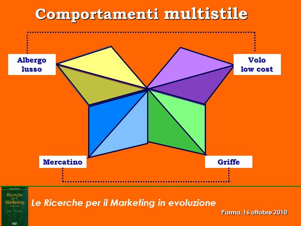 Le Ricerche per il Marketing in evoluzione Parma, 16 ottobre 2010 Famiglie (milioni) e diffusione della telefonia Fonte: Istat, Indagini Multiscopo 2009