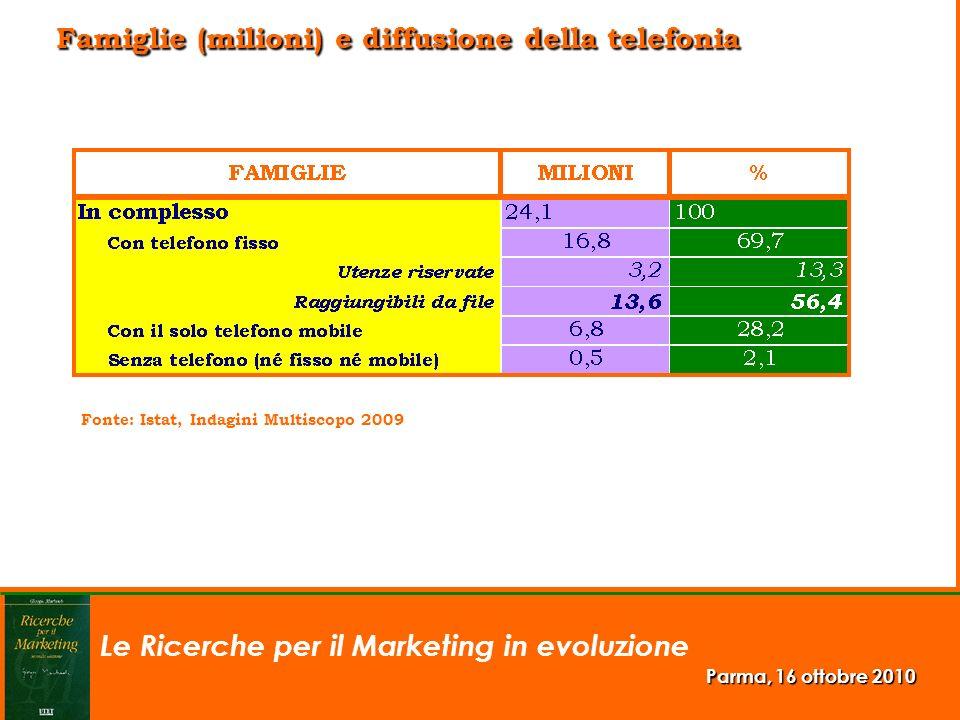 Le Ricerche per il Marketing in evoluzione Parma, 16 ottobre 2010 Famiglie (milioni) e diffusione della telefonia Fonte: Istat, Indagini Multiscopo 20
