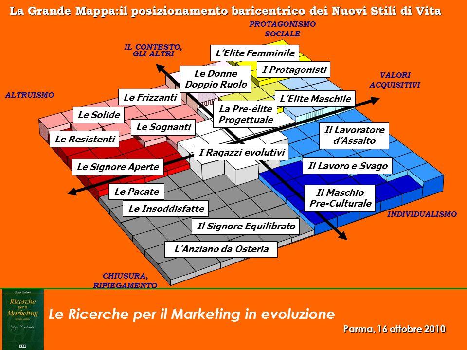 Le Ricerche per il Marketing in evoluzione Parma, 16 ottobre 2010 IL CONTESTO, GLI ALTRI VALORI ACQUISITIVI PROTAGONISMO SOCIALE CHIUSURA, RIPIEGAMENT
