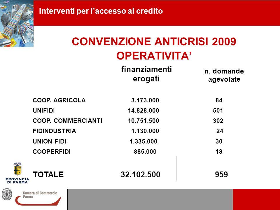 Interventi per laccesso al credito CONVENZIONE ANTICRISI 2009 OPERATIVITA finanziamenti erogati n. domande agevolate COOP. AGRICOLA 3.173.000 84 UNIFI